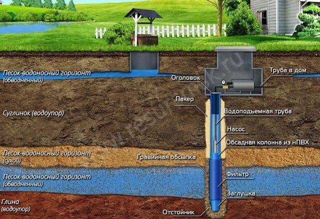 Схема скважены для водоснобжения дома