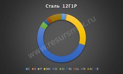 Сталь 12Г1Р