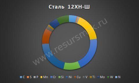 Сталь 12ХН-Ш