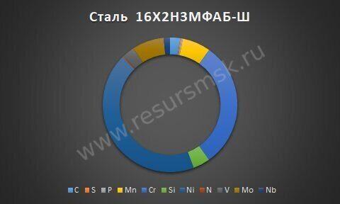 Сталь 16Х2Н3МФАБ-Ш