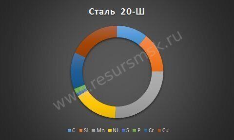 Сталь 20-Ш