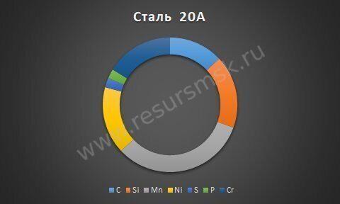Сталь 20А
