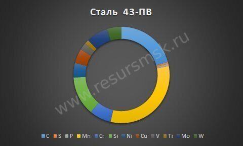 Сталь 43-ПВ