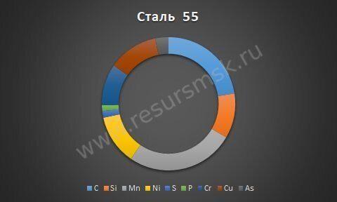 Сталь 55