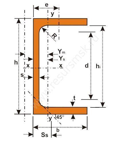 UPE швеллер с параллельными гранями полок